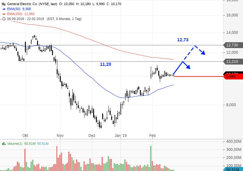 General Electrics Aktie