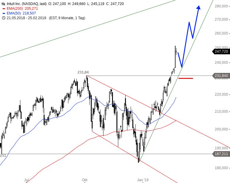 DAX-DOW-JONES-Co-Teil-2-Drei-starke-US-Aktien-Chartanalyse-Alexander-Paulus-GodmodeTrader.de-3