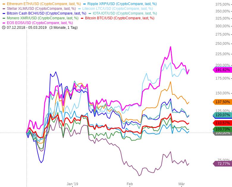 EOS-läuft-deutlich-besser-als-BITCOIN-Chartanalyse-André-Rain-GodmodeTrader.de-1
