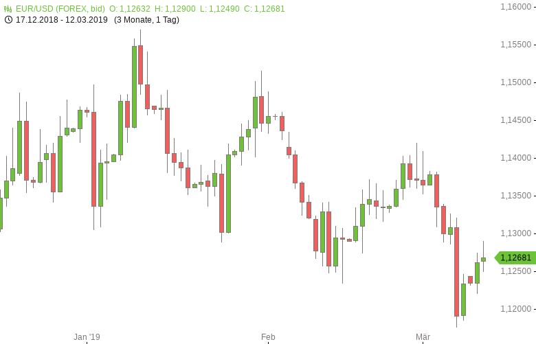 EUR-USD-setzt-Erholung-fort-Chartanalyse-Tomke-Hansmann-GodmodeTrader.de-1