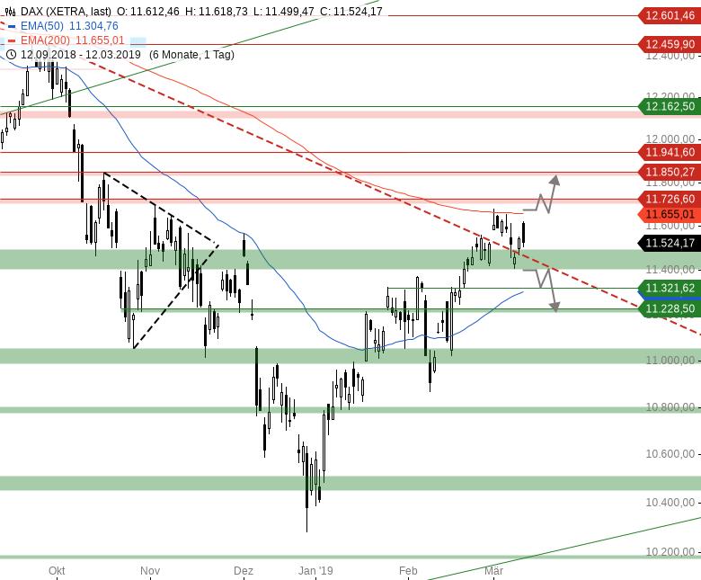 Market-Chartcheck-DAX-zeigt-sich-in-Vorbörse-schwach-Chartanalyse-Armin-Hecktor-GodmodeTrader.de-1