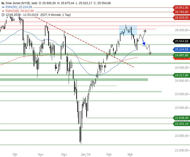 Market-Chartcheck-DAX-zeigt-sich-in-Vorbörse-schwach-Chartanalyse-Armin-Hecktor-GodmodeTrader.de-2
