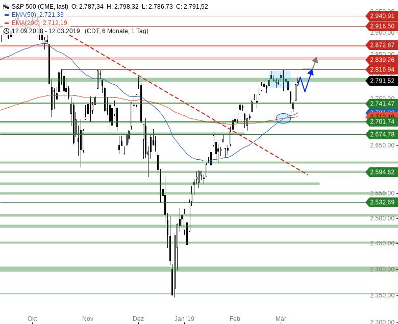 Market-Chartcheck-DAX-zeigt-sich-in-Vorbörse-schwach-Chartanalyse-Armin-Hecktor-GodmodeTrader.de-3