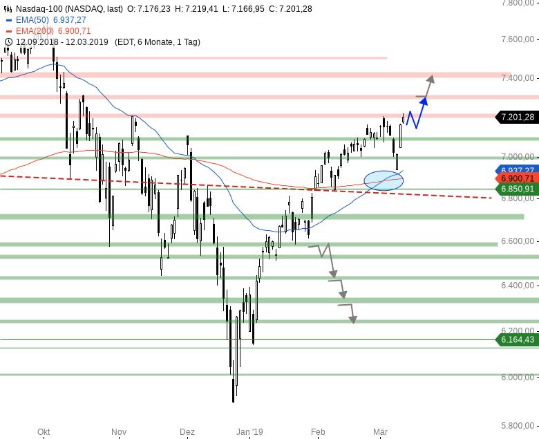 Market-Chartcheck-DAX-zeigt-sich-in-Vorbörse-schwach-Chartanalyse-Armin-Hecktor-GodmodeTrader.de-4