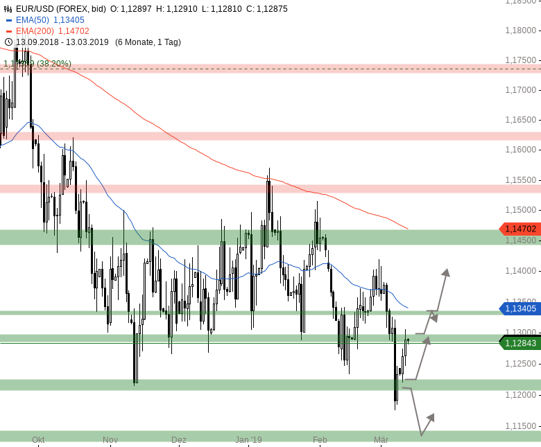 Market-Chartcheck-DAX-zeigt-sich-in-Vorbörse-schwach-Chartanalyse-Armin-Hecktor-GodmodeTrader.de-5