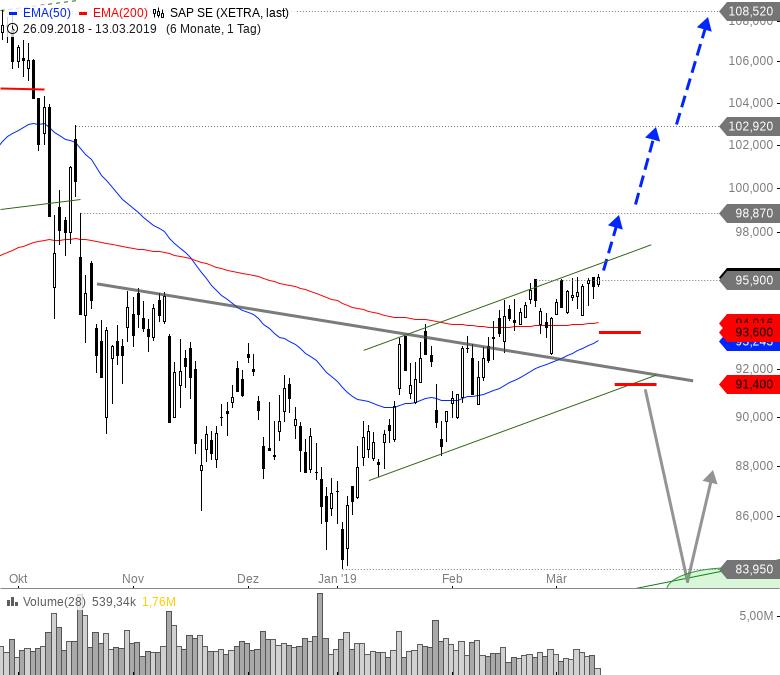 Rainman-Trading-Diese-Aktien-könnten-nach-oben-durchstarten-Chartanalyse-André-Rain-GodmodeTrader.de-1