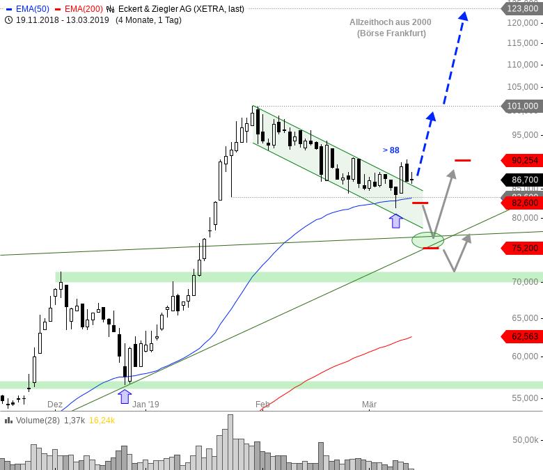 Rainman-Trading-Diese-Aktien-könnten-nach-oben-durchstarten-Chartanalyse-André-Rain-GodmodeTrader.de-2