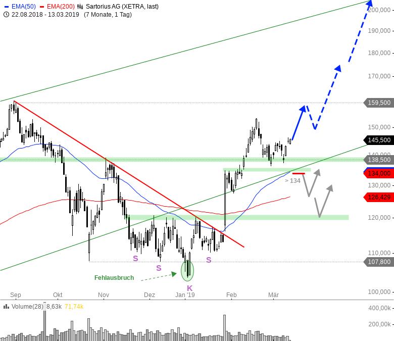 Rainman-Trading-Diese-Aktien-könnten-nach-oben-durchstarten-Chartanalyse-André-Rain-GodmodeTrader.de-3