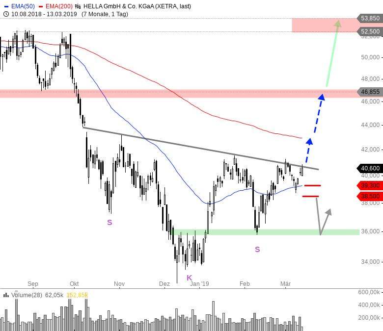 Rainman-Trading-Diese-Aktien-könnten-nach-oben-durchstarten-Chartanalyse-André-Rain-GodmodeTrader.de-4