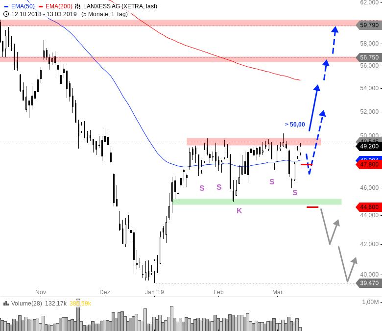 Rainman-Trading-Diese-Aktien-könnten-nach-oben-durchstarten-Chartanalyse-André-Rain-GodmodeTrader.de-5
