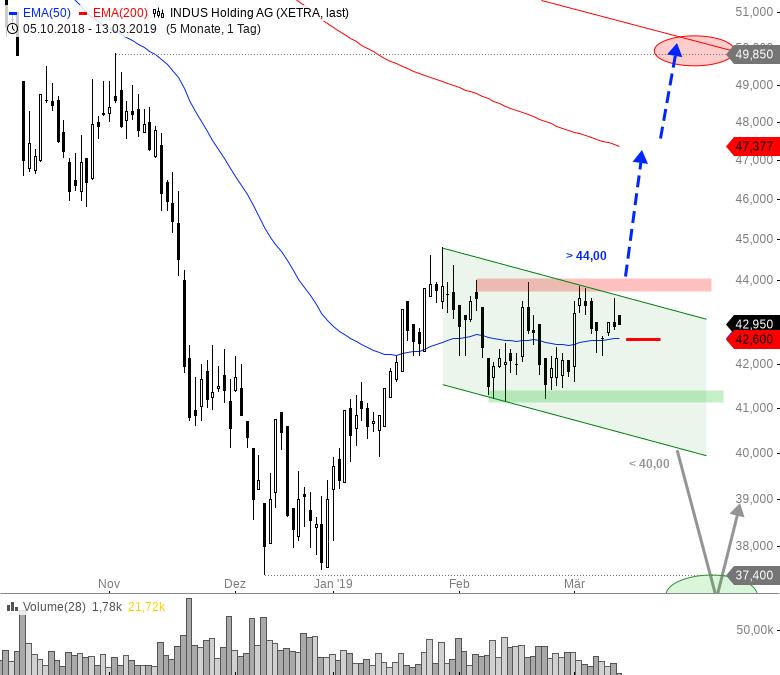 Rainman-Trading-Diese-Aktien-könnten-nach-oben-durchstarten-Chartanalyse-André-Rain-GodmodeTrader.de-6