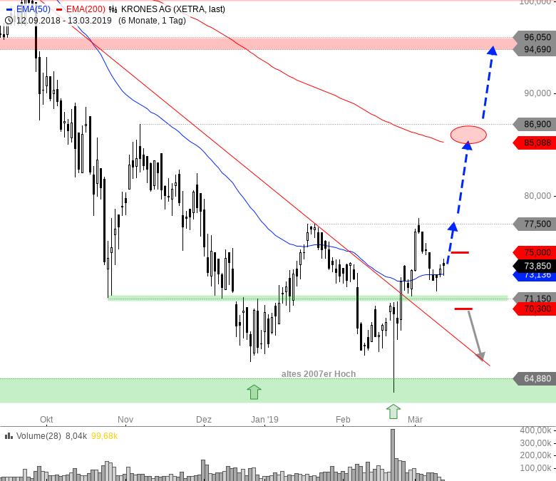 Rainman-Trading-Diese-Aktien-könnten-nach-oben-durchstarten-Chartanalyse-André-Rain-GodmodeTrader.de-7
