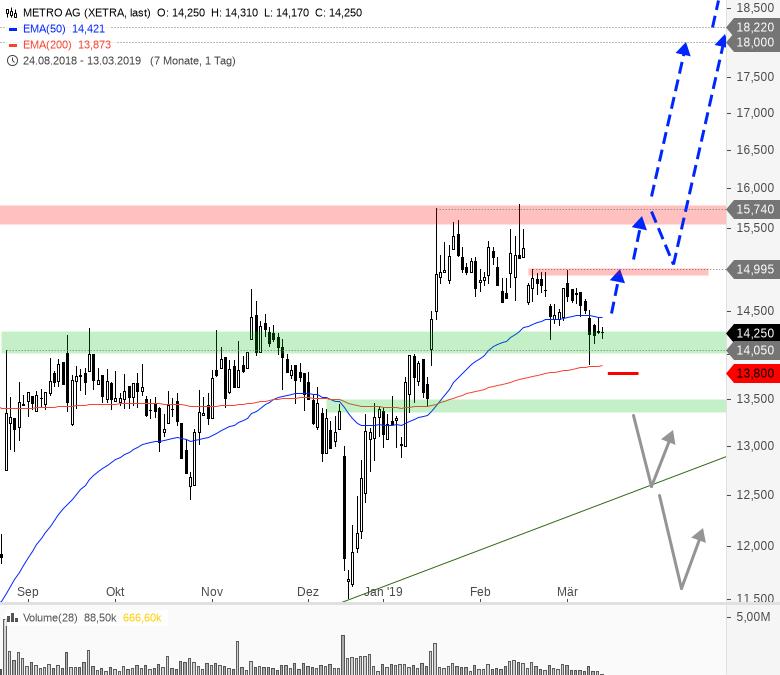 Rainman-Trading-Diese-Aktien-könnten-nach-oben-durchstarten-Chartanalyse-André-Rain-GodmodeTrader.de-8