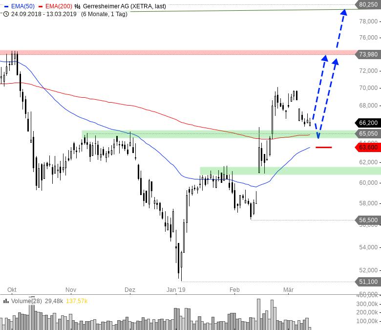 Rainman-Trading-Diese-Aktien-könnten-nach-oben-durchstarten-Chartanalyse-André-Rain-GodmodeTrader.de-9