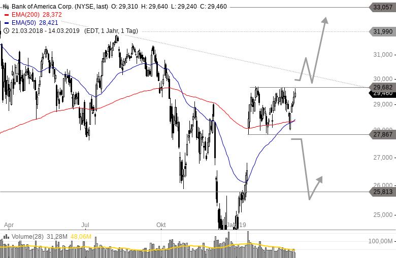 BANK-OF-AMERICA-Gelingt-im-März-der-Ausbruch-Chartanalyse-Philipp-Berger-GodmodeTrader.de-1