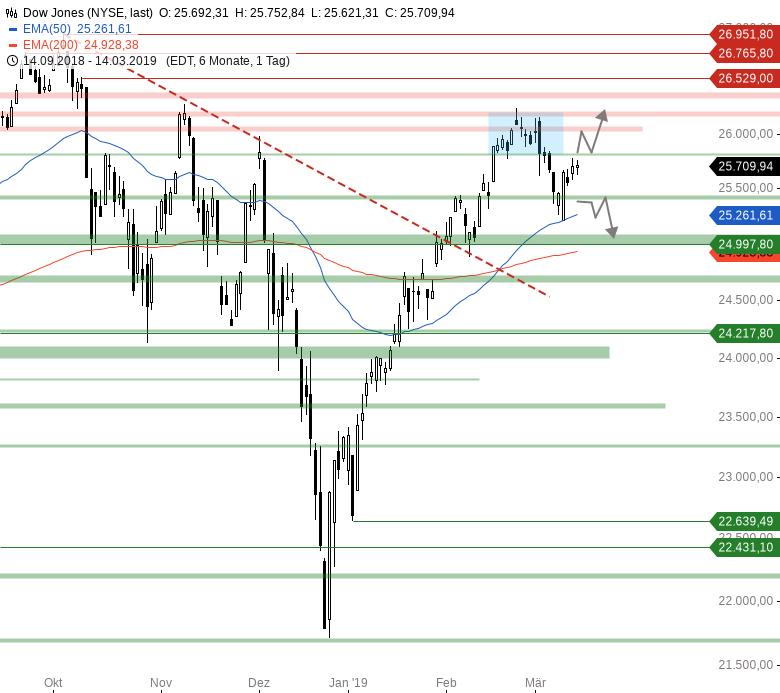 Market-Chartcheck-Großer-Verfall-im-Fokus-Chartanalyse-Armin-Hecktor-GodmodeTrader.de-2