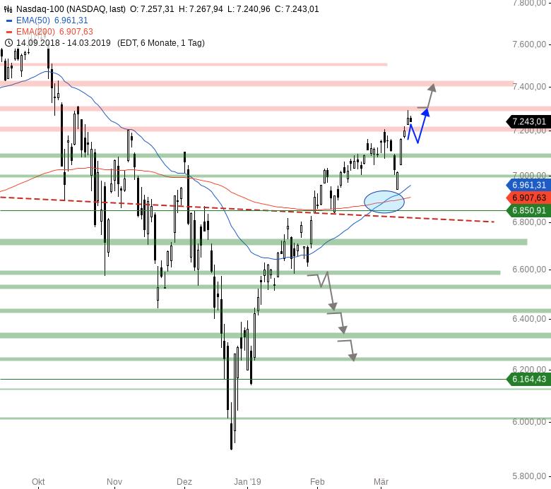 Market-Chartcheck-Großer-Verfall-im-Fokus-Chartanalyse-Armin-Hecktor-GodmodeTrader.de-4