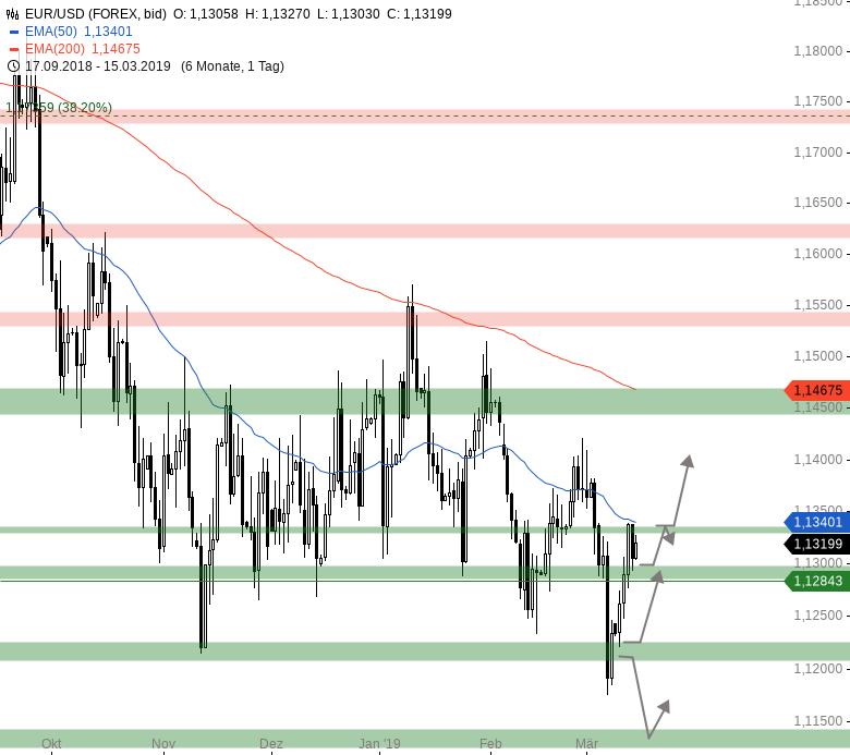 Market-Chartcheck-Großer-Verfall-im-Fokus-Chartanalyse-Armin-Hecktor-GodmodeTrader.de-5