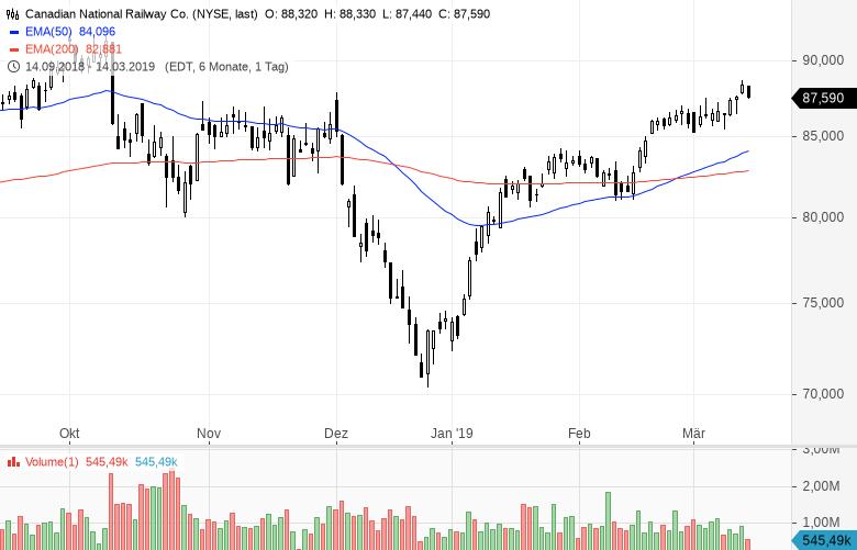Die-etwas-anderen-Öl-Aktien-Dieser-spezielle-Sektor-ist-interessant-Kommentar-Clemens-Schmale-GodmodeTrader.de-2