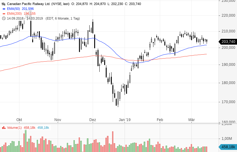 Die-etwas-anderen-Öl-Aktien-Dieser-spezielle-Sektor-ist-interessant-Kommentar-Clemens-Schmale-GodmodeTrader.de-3