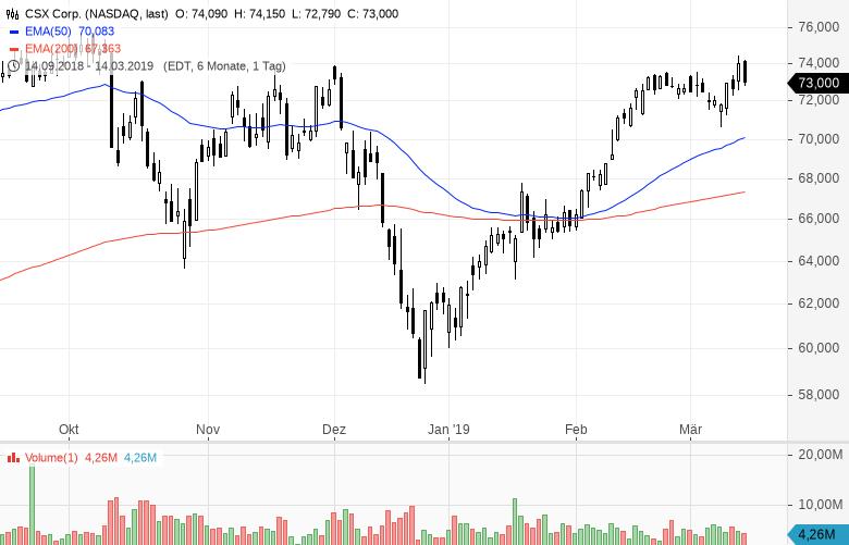 Die-etwas-anderen-Öl-Aktien-Dieser-spezielle-Sektor-ist-interessant-Kommentar-Clemens-Schmale-GodmodeTrader.de-4