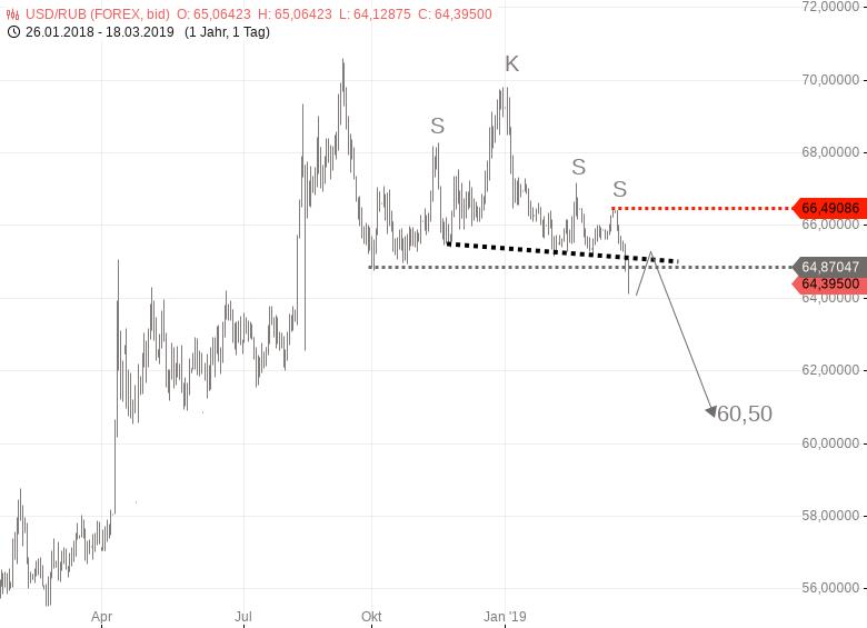 USD-RUB-fällt-mir-auf-Russischer-Rubel-wertet-auf-Chartanalyse-Harald-Weygand-GodmodeTrader.de-1