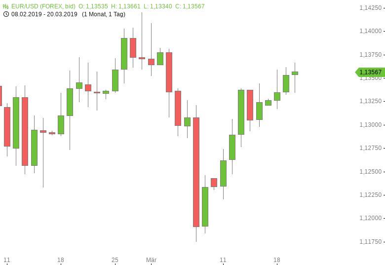 FX-Mittagsbericht-US-Dollar-vor-Fed-Entscheid-seitwärts-Tomke-Hansmann-GodmodeTrader.de-1