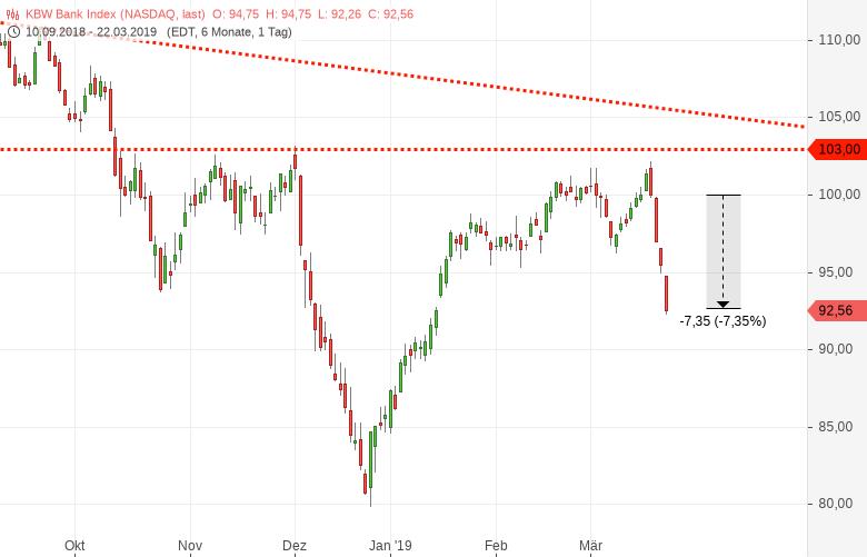 Marktüberblick-FED-Leitzinsentscheid-führt-zu-Erdbeben-Chartanalyse-Harald-Weygand-GodmodeTrader.de-3