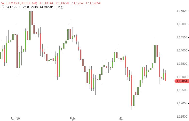 FX-Mittagsbericht-US-Dollar-legt-zu-Tomke-Hansmann-GodmodeTrader.de-1