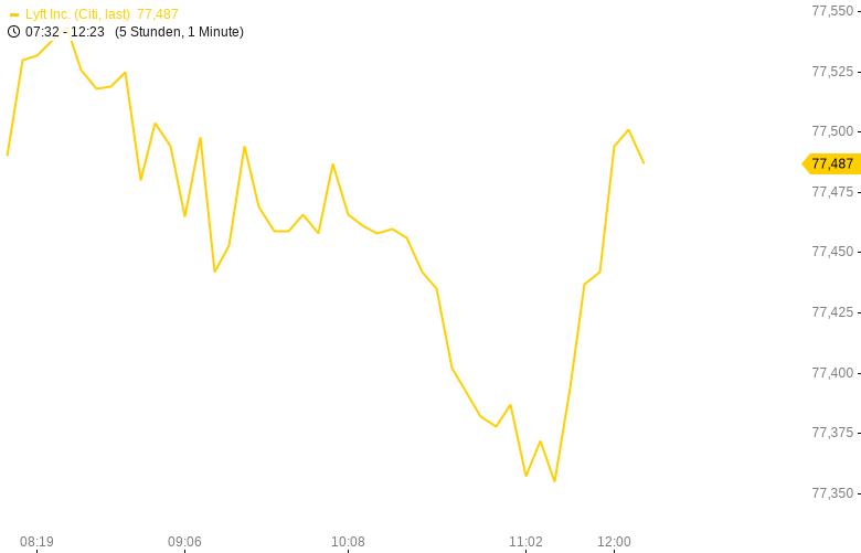 Werden-Lyft-Aktien-heute-explodieren-Buffett-Dumme-Wette-Kommentar-Oliver-Baron-GodmodeTrader.de-1