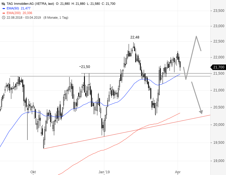 Kommt-dieser-Sektor-jetzt-unter-Druck-Chartanalyse-Rene-Berteit-GodmodeTrader.de-3