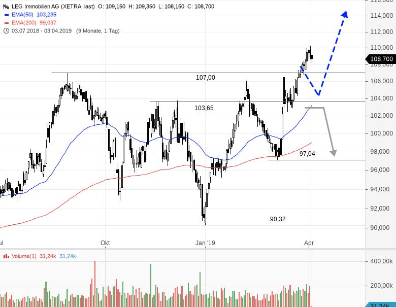 Kommt-dieser-Sektor-jetzt-unter-Druck-Chartanalyse-Rene-Berteit-GodmodeTrader.de-4
