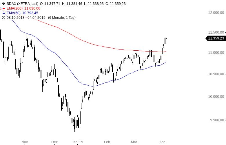 Aktienmärkte-Hier-ist-die-Rally-am-stärksten-Kommentar-Oliver-Baron-GodmodeTrader.de-2