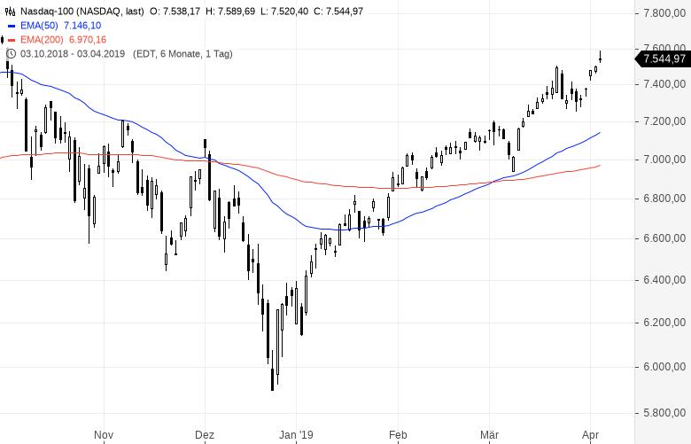 Aktienmärkte-Hier-ist-die-Rally-am-stärksten-Kommentar-Oliver-Baron-GodmodeTrader.de-3