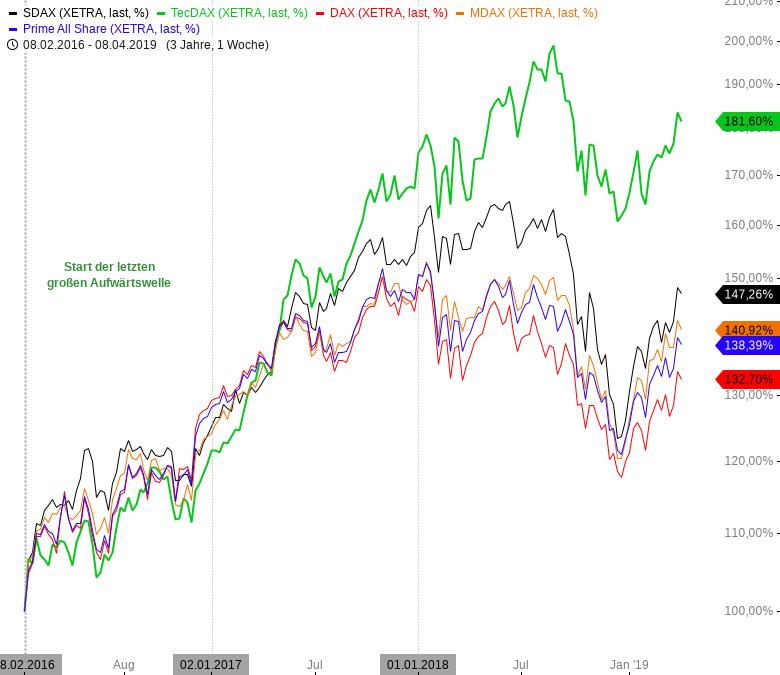 Rainman-Trading-Die-besten-TecDAX-Werte-für-das-zweite-Quartal-Chartanalyse-André-Rain-GodmodeTrader.de-1