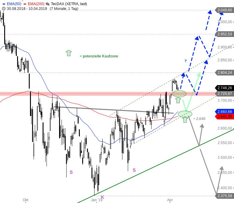 Rainman-Trading-Die-besten-TecDAX-Werte-für-das-zweite-Quartal-Chartanalyse-André-Rain-GodmodeTrader.de-2
