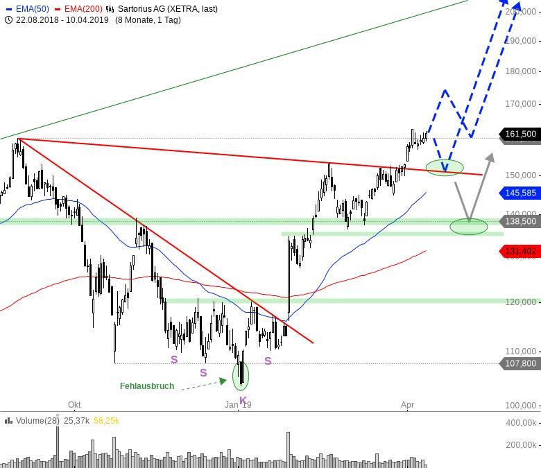Rainman-Trading-Die-besten-TecDAX-Werte-für-das-zweite-Quartal-Chartanalyse-André-Rain-GodmodeTrader.de-3