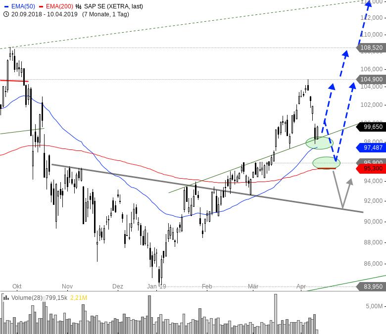 Rainman-Trading-Die-besten-TecDAX-Werte-für-das-zweite-Quartal-Chartanalyse-André-Rain-GodmodeTrader.de-4