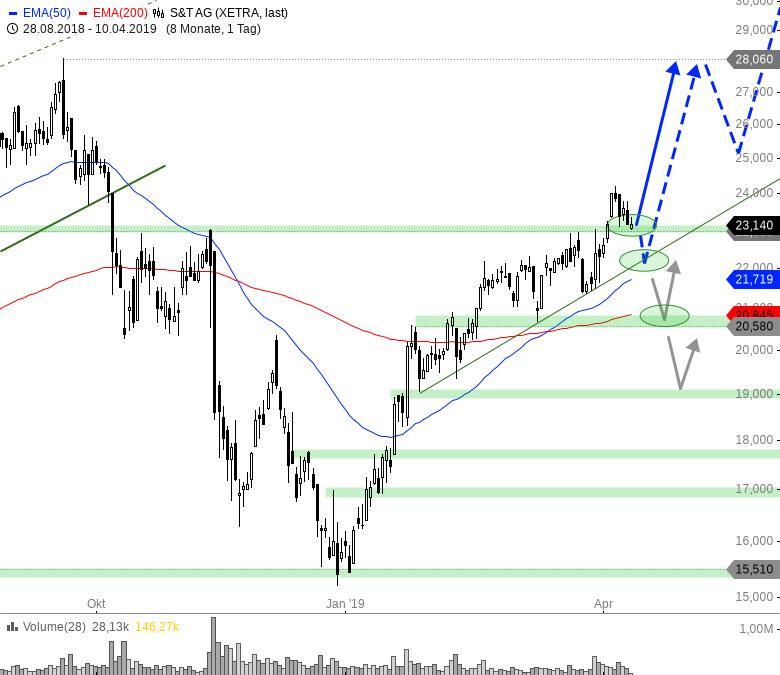 Rainman-Trading-Die-besten-TecDAX-Werte-für-das-zweite-Quartal-Chartanalyse-André-Rain-GodmodeTrader.de-5