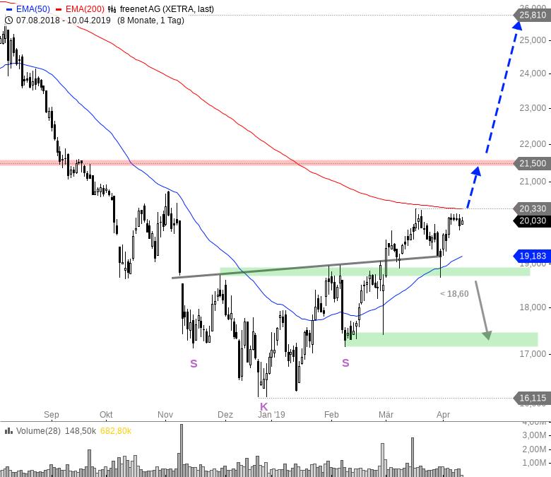 Rainman-Trading-Die-besten-TecDAX-Werte-für-das-zweite-Quartal-Chartanalyse-André-Rain-GodmodeTrader.de-7