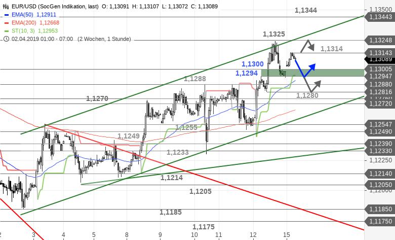 EUR-USD-Tagesausblick-Immer-noch-im-Trendkanal-unterwegs-Chartanalyse-Bastian-Galuschka-GodmodeTrader.de-1