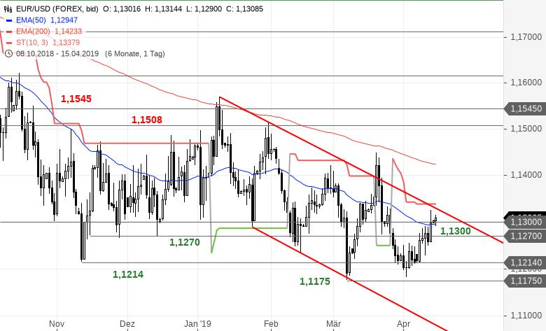 EUR-USD-Tagesausblick-Immer-noch-im-Trendkanal-unterwegs-Chartanalyse-Bastian-Galuschka-GodmodeTrader.de-2