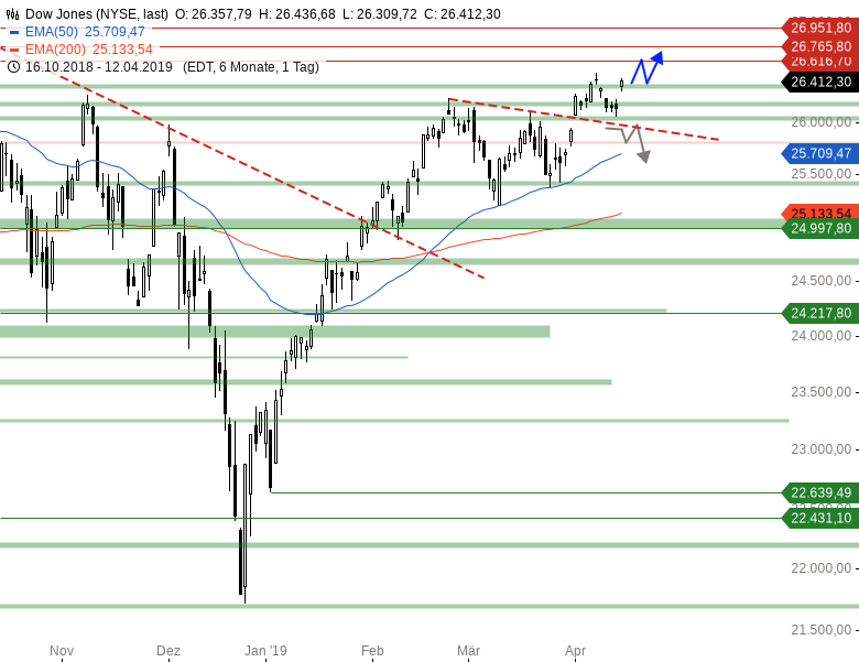 Market-Chartcheck-DAX-kämpft-um-12-000er-Marke-Chartanalyse-Armin-Hecktor-GodmodeTrader.de-2
