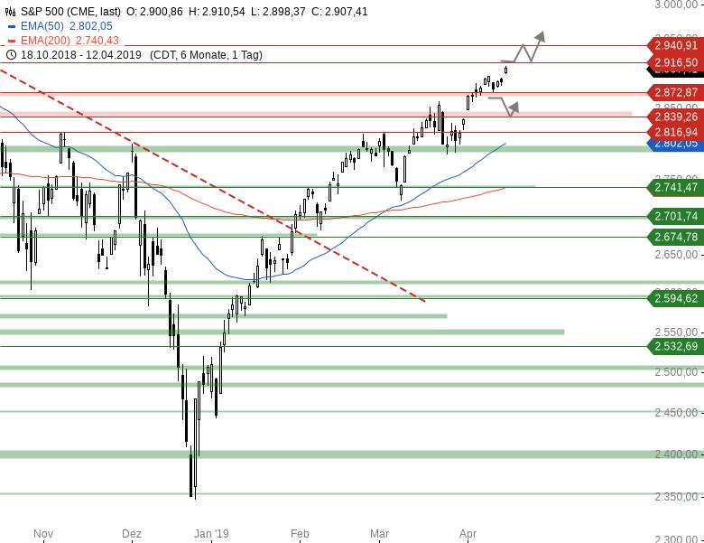 Market-Chartcheck-DAX-kämpft-um-12-000er-Marke-Chartanalyse-Armin-Hecktor-GodmodeTrader.de-3