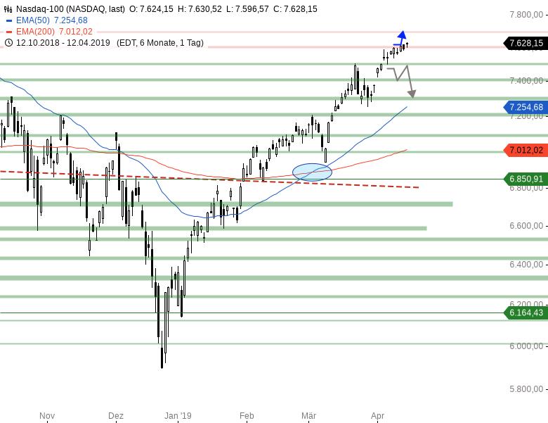 Market-Chartcheck-DAX-kämpft-um-12-000er-Marke-Chartanalyse-Armin-Hecktor-GodmodeTrader.de-4