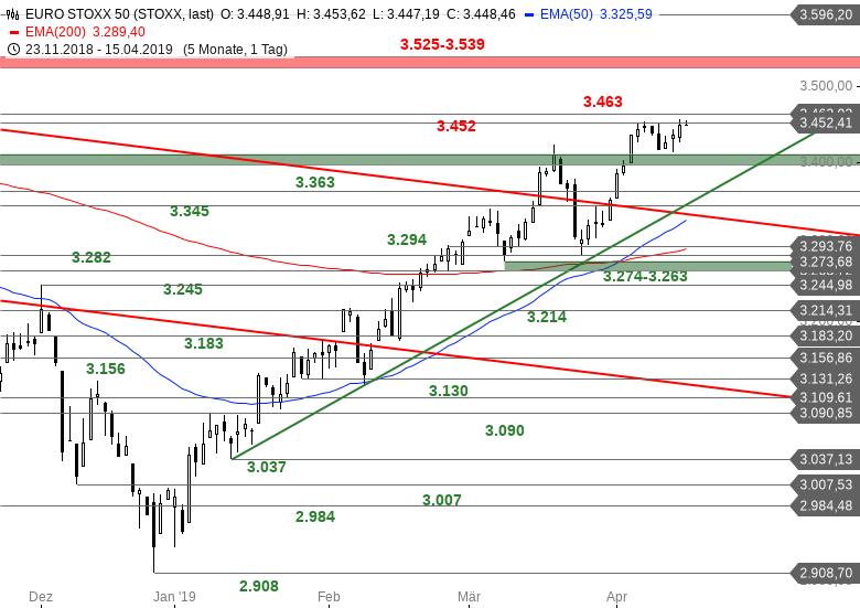 SG-Index-Check-am-Mittag-Tradingrange-im-Euro-Stoxx-50-Bastian-Galuschka-GodmodeTrader.de-1