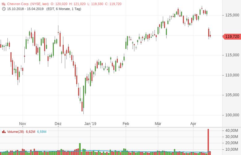Chevron-schließt-zu-Exxon-BP-und-Shell-auf-Bernd-Lammert-GodmodeTrader.de-1