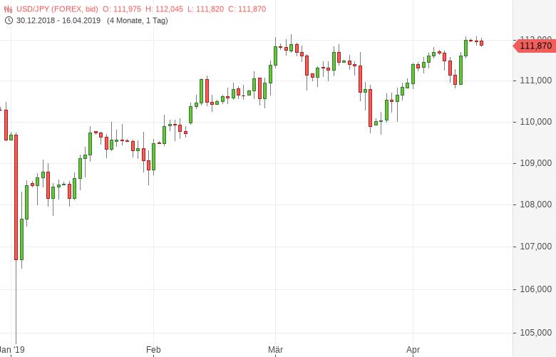 USD-JPY-Dienstleistungssektorindex-enttäuscht-Chartanalyse-Tomke-Hansmann-GodmodeTrader.de-1