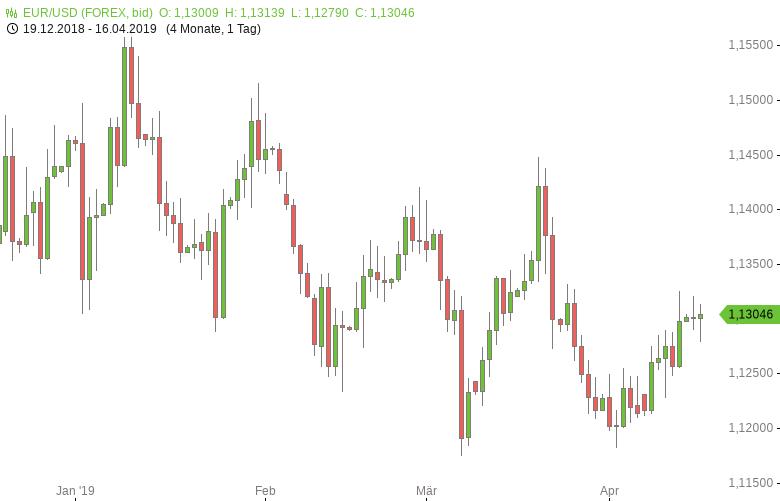 FX-Mittagsbericht-US-Dollar-noch-leicht-im-Plus-Tomke-Hansmann-GodmodeTrader.de-1
