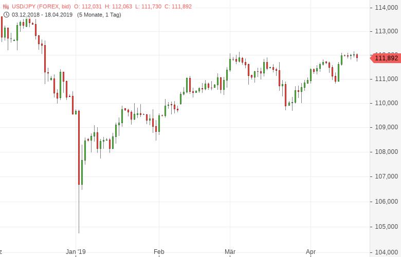 USD-JPY-Weiter-seitwärts-um-112-Chartanalyse-Tomke-Hansmann-GodmodeTrader.de-1